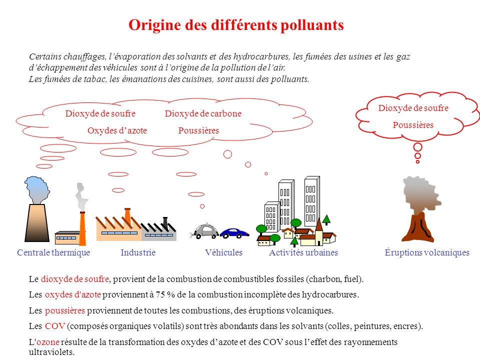 Origine des différents polluants Le dioxyde de soufre, provient de la combustion de combustibles fossiles (charbon, fuel).