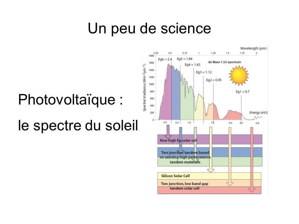 Un peu de science Photovoltaïque : le spectre du soleil