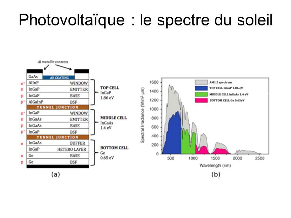 Photovoltaïque : le spectre du soleil