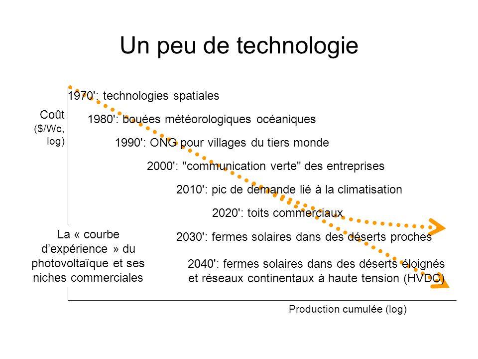 Un peu de technologie Production cumulée (log) Coût ($/Wc, log) 1980': bouées météorologiques océaniques 1990': ONG pour villages du tiers monde 2000'