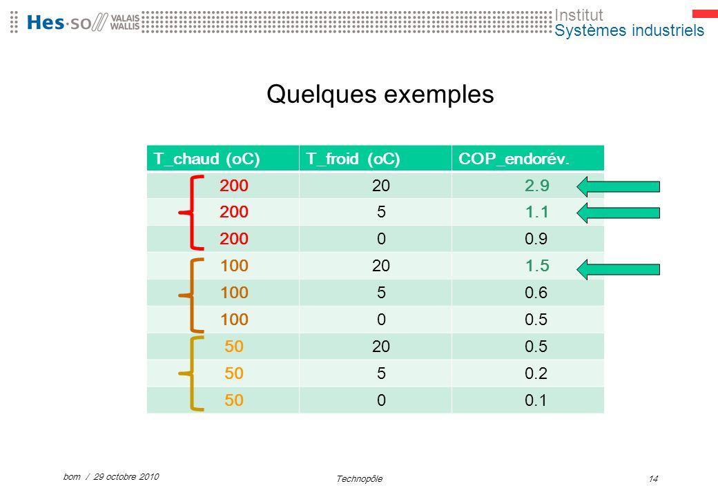 Institut Systèmes industriels Quelques exemples T_chaud (oC)T_froid (oC)COP_endorév.