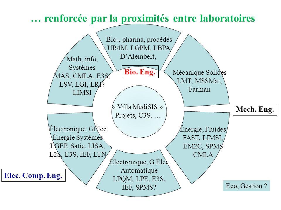 … renforcée par la proximités entre laboratoires « Villa MediSIS » Projets, C3S, … Énergie, Fluides FAST, LIMSI, EM2C, SPMS CMLA Mécanique Solides LMT