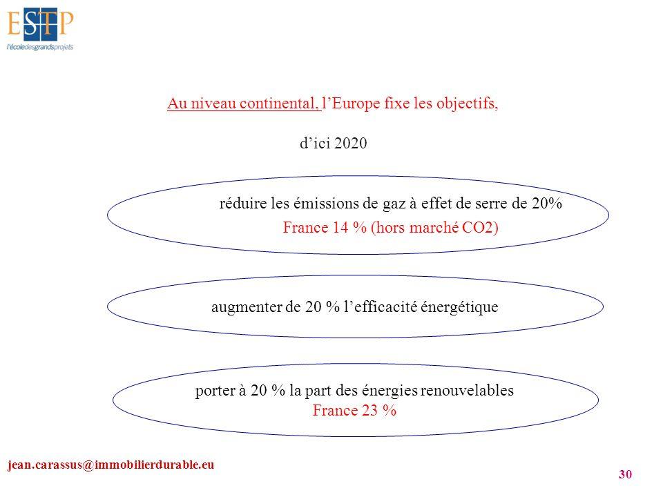 jean.carassus@immobilierdurable.eu 30 Au niveau continental, lEurope fixe les objectifs, dici 2020 réduire les émissions de gaz à effet de serre de 20