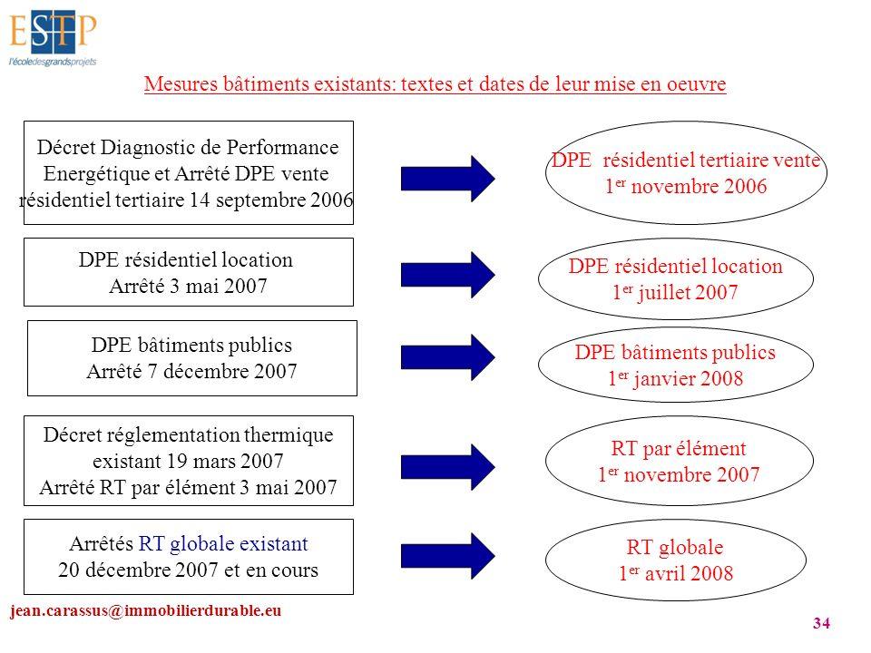 jean.carassus@immobilierdurable.eu 34 Mesures bâtiments existants: textes et dates de leur mise en oeuvre Décret Diagnostic de Performance Energétique