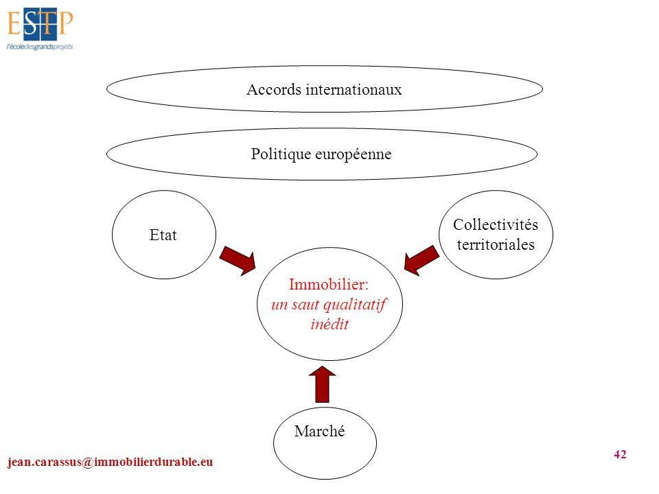 jean.carassus@immobilierdurable.eu 42 Accords internationaux Politique européenne Etat Collectivités territoriales Immobilier: un saut qualitatif inéd