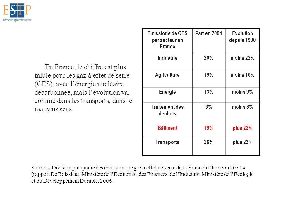 Pour lénergie, la France est dans la moyenne, le bâtiment représente près de la moitié de la consommation Consommation dénergie primaire en France Part en 2005 Bâtiment45% Transports26% Industrie28% Agriculture1% Source: J.Orselli.