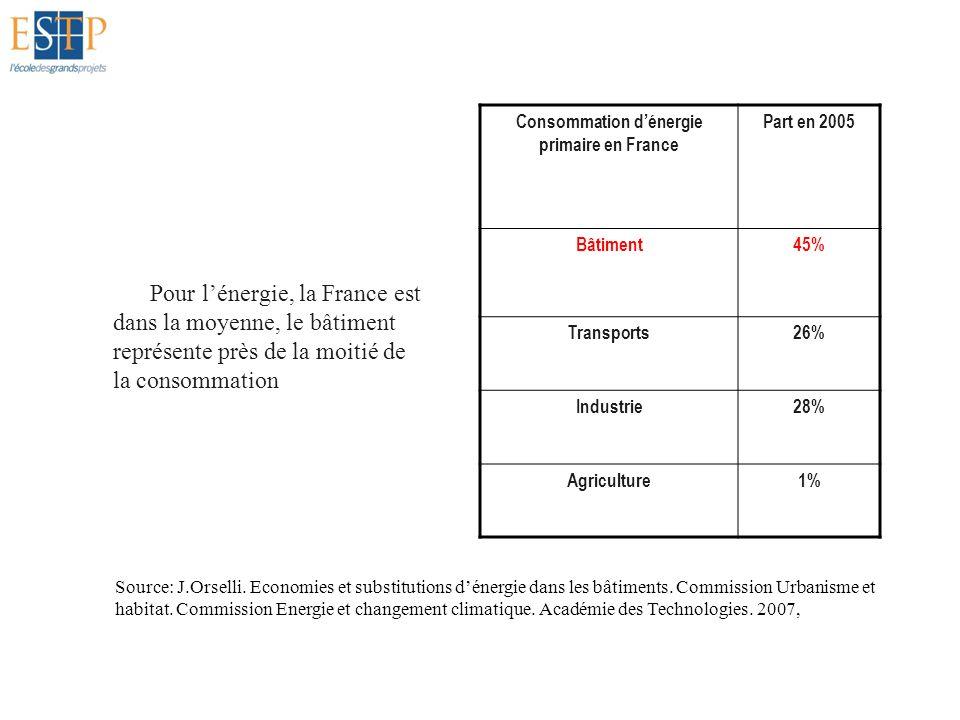 Pour lénergie, la France est dans la moyenne, le bâtiment représente près de la moitié de la consommation Consommation dénergie primaire en France Par