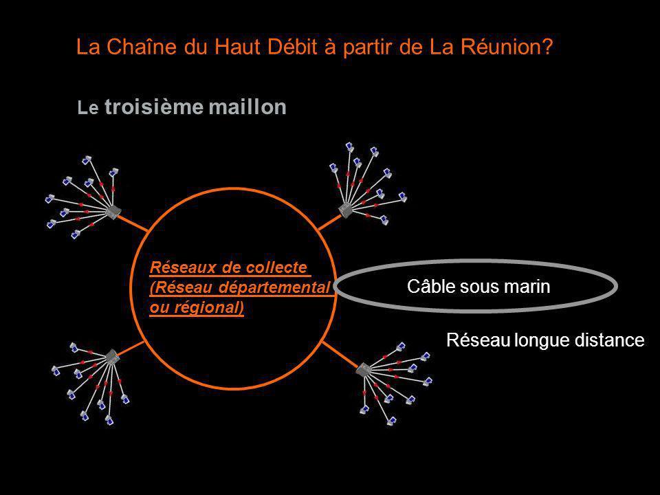 Le troisième maillon Réseaux de collecte (Réseau départemental ou régional) Câble sous marin Réseau longue distance La Chaîne du Haut Débit à partir d