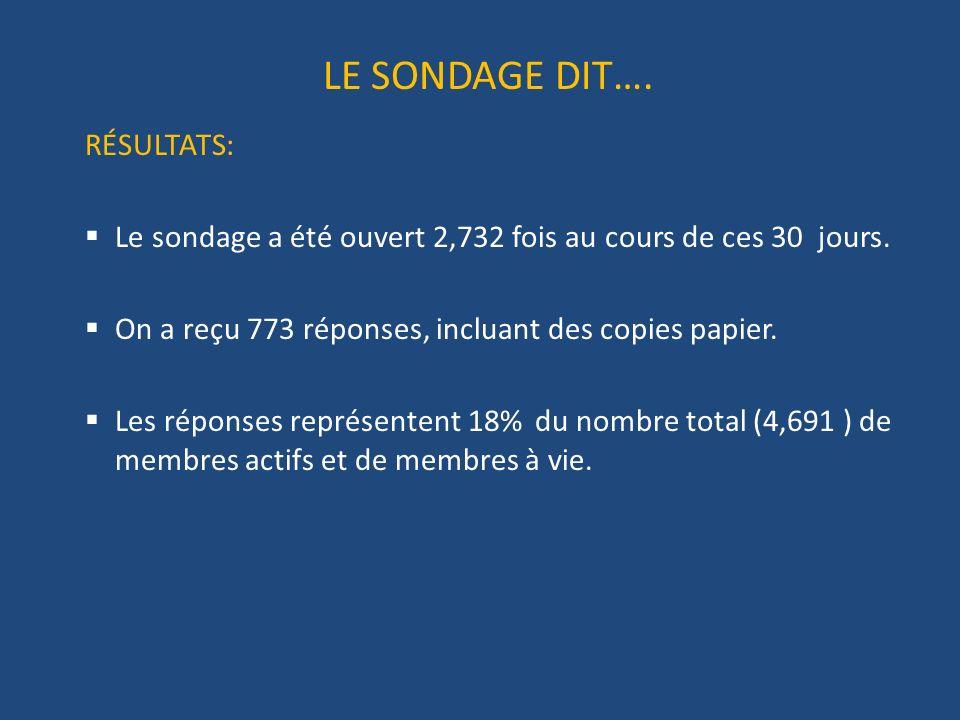LE SONDAGE DIT…. RÉSULTATS: Le sondage a été ouvert 2,732 fois au cours de ces 30 jours.