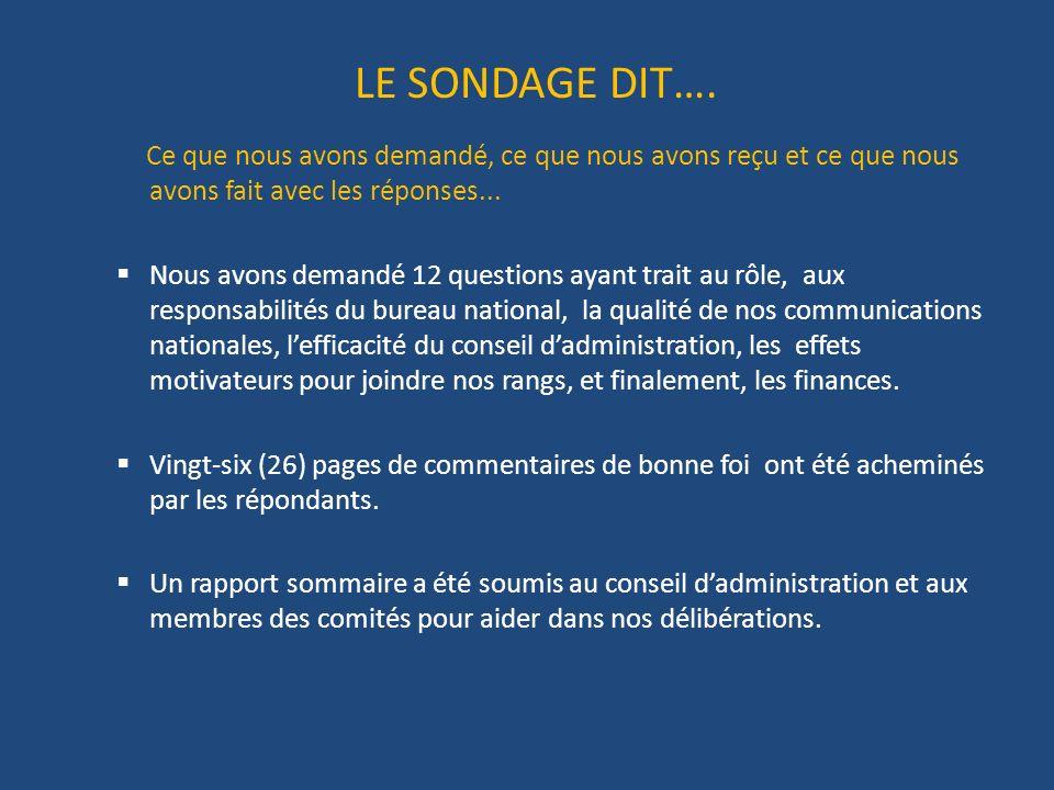 LE SONDAGE DIT….