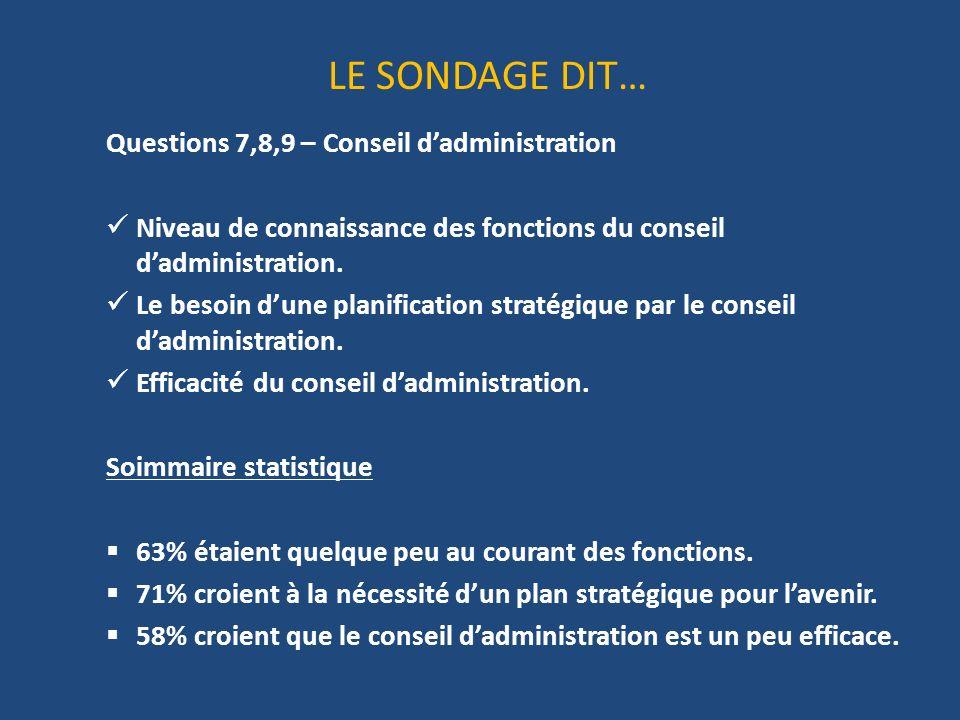 LE SONDAGE DIT… Questions 7,8,9 – Conseil dadministration Niveau de connaissance des fonctions du conseil dadministration.