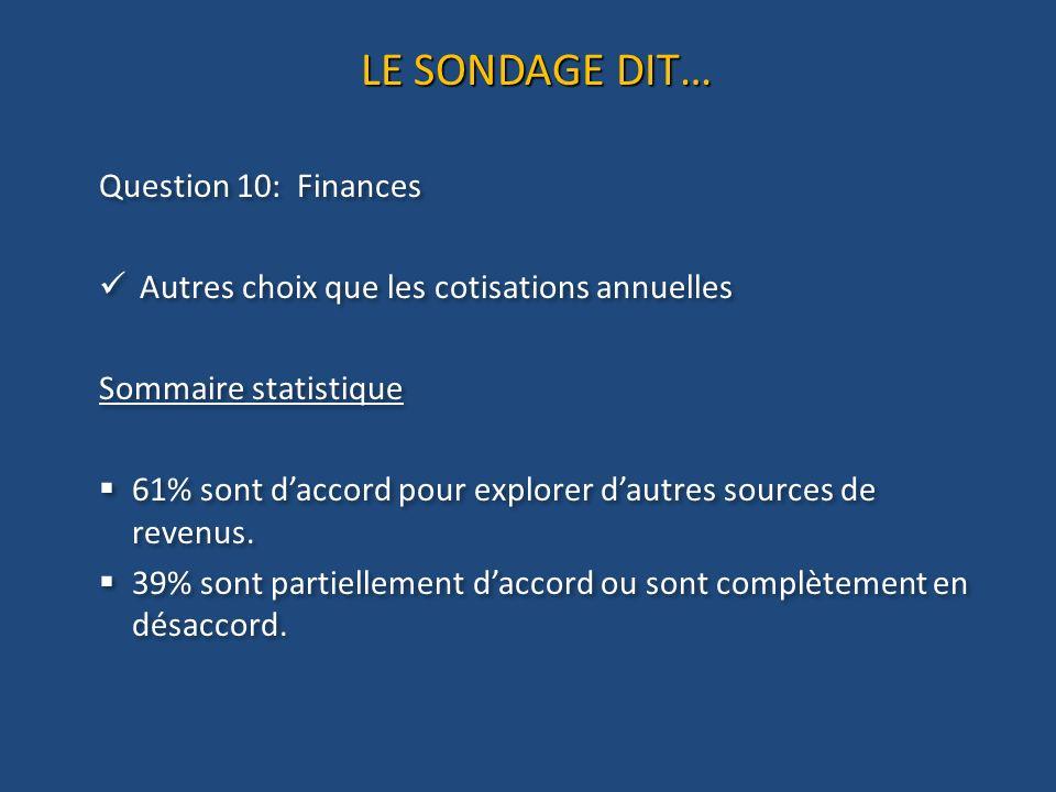 LE SONDAGE DIT… Question 10: Finances Autres choix que les cotisations annuelles Sommaire statistique 61% sont daccord pour explorer dautres sources de revenus.