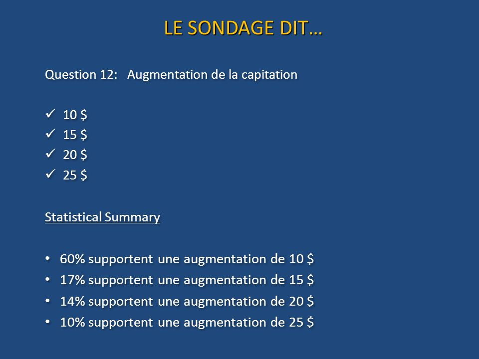 LE SONDAGE DIT… Question 12: Augmentation de la capitation 10 $ 15 $ 20 $ 25 $ Statistical Summary 60% supportent une augmentation de 10 $ 17% support