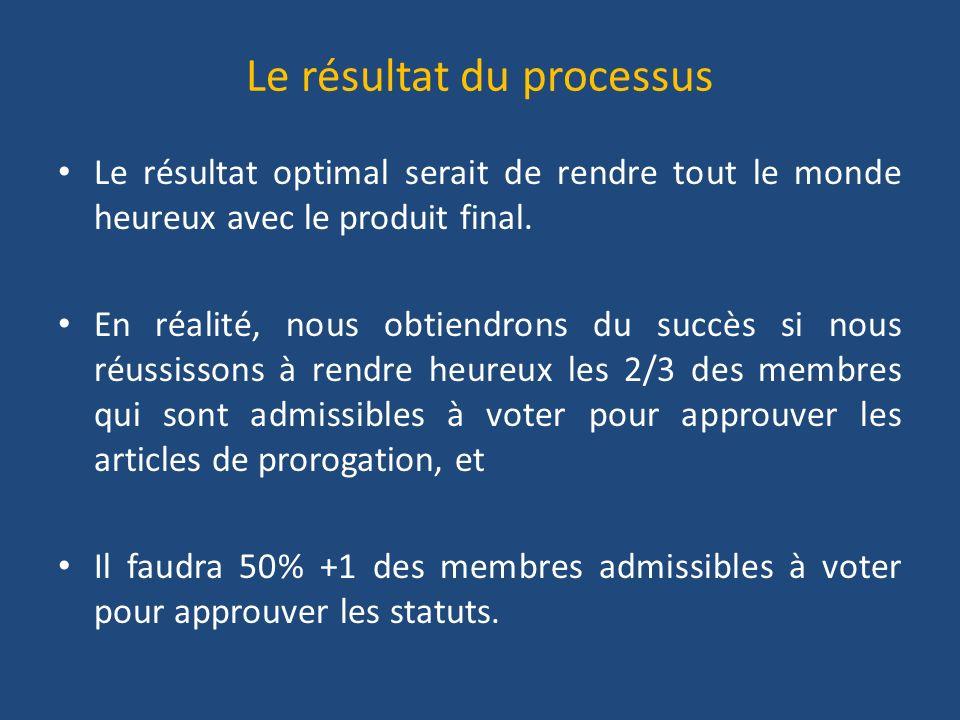 Le résultat du processus Le résultat optimal serait de rendre tout le monde heureux avec le produit final.