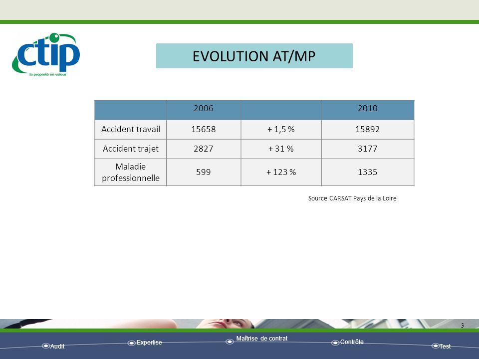 Audit Expertise Maîtrise de contrat Contrôle Test 3 EVOLUTION AT/MP 20062010 Accident travail15658+ 1,5 %15892 Accident trajet2827+ 31 %3177 Maladie p