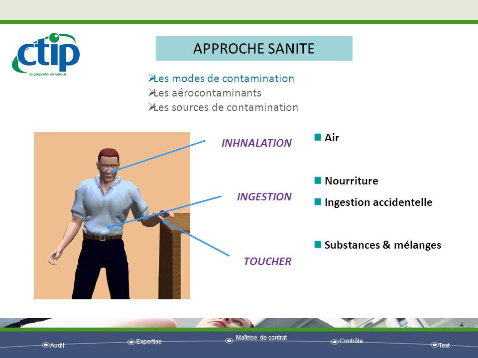 Audit Expertise Maîtrise de contrat Contrôle Test 4 APPROCHE SANITE Les modes de contamination Les aérocontaminants Les sources de contamination Air N