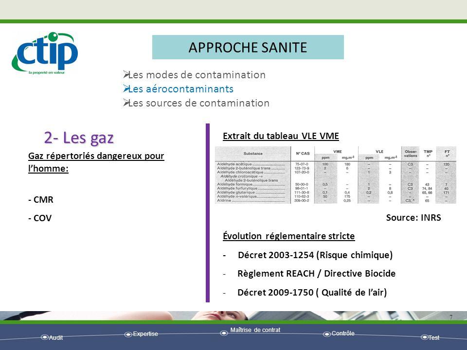 Audit Expertise Maîtrise de contrat Contrôle Test 7 APPROCHE SANITE Les modes de contamination Les aérocontaminants Les sources de contamination 2- Le