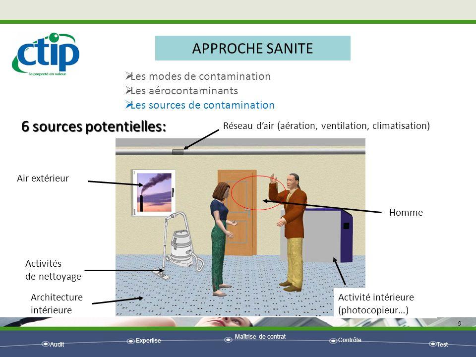 Audit Expertise Maîtrise de contrat Contrôle Test 9 APPROCHE SANITE Les modes de contamination Les aérocontaminants Les sources de contamination 6 sou