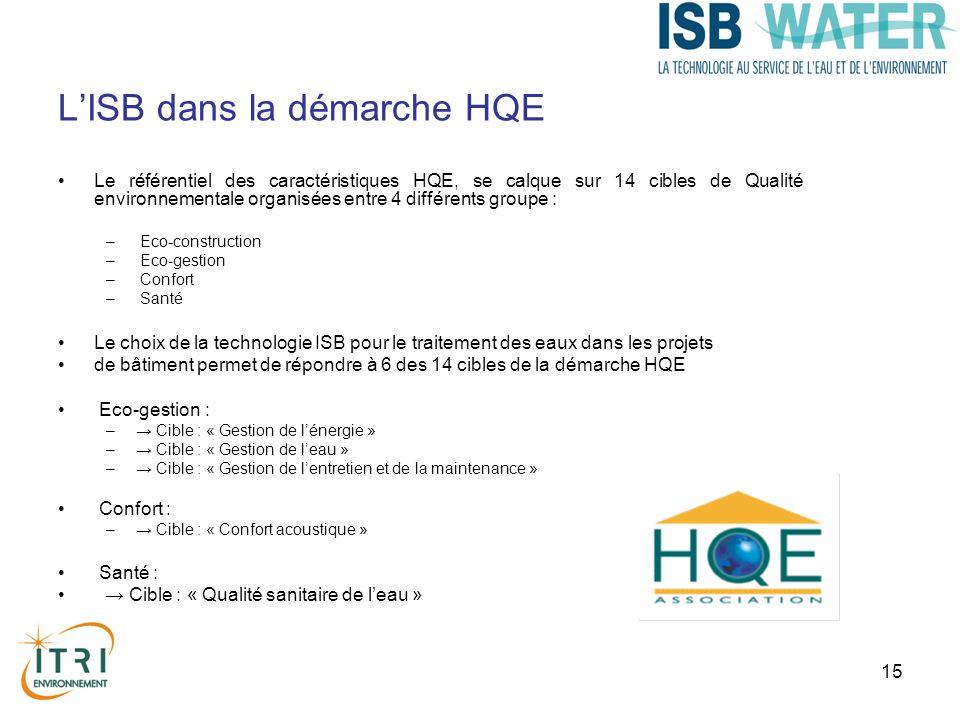 15 LISB dans la démarche HQE Le référentiel des caractéristiques HQE, se calque sur 14 cibles de Qualité environnementale organisées entre 4 différents groupe : – Eco-construction – Eco-gestion – Confort – Santé Le choix de la technologie ISB pour le traitement des eaux dans les projets de bâtiment permet de répondre à 6 des 14 cibles de la démarche HQE Eco-gestion : – Cible : « Gestion de lénergie » – Cible : « Gestion de leau » – Cible : « Gestion de lentretien et de la maintenance » Confort : – Cible : « Confort acoustique » Santé : Cible : « Qualité sanitaire de leau »