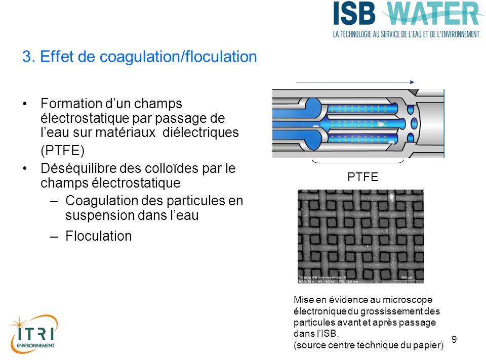9 3. Effet de coagulation/floculation Formation dun champs électrostatique par passage de leau sur matériaux diélectriques (PTFE) Déséquilibre des col