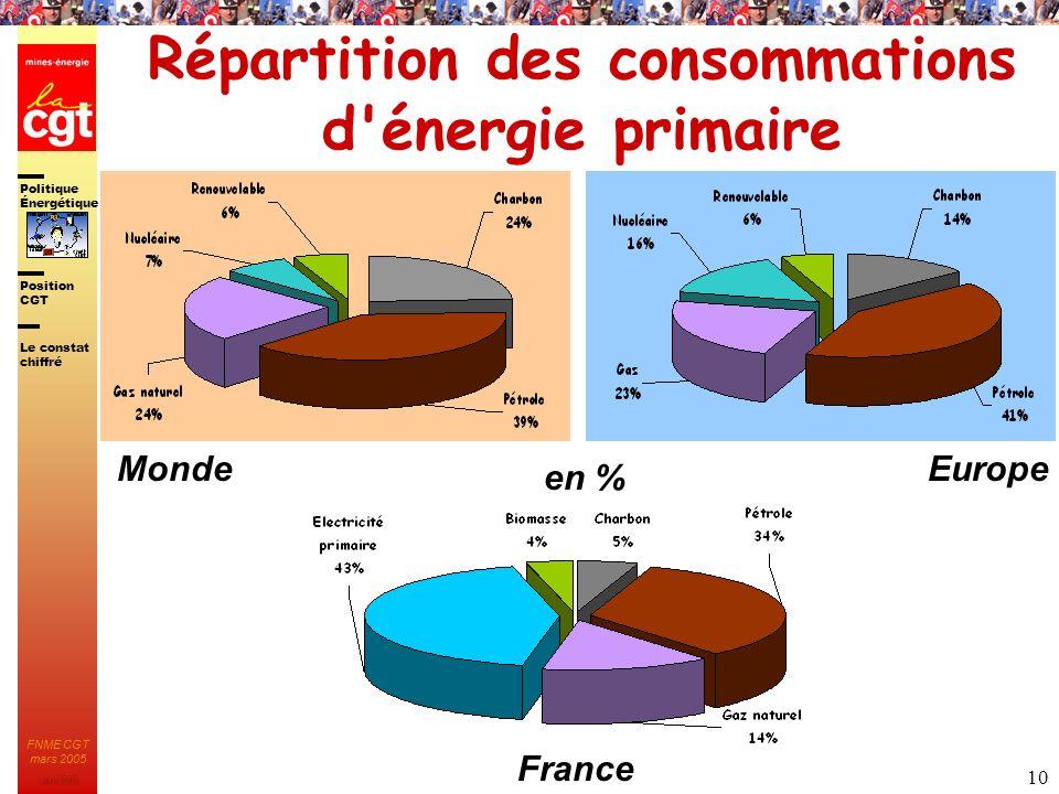Politique Énergétique JMK 2003 Position CGT FNME CGT mars 2005 10 Répartition des consommations d'énergie primaire en % Le constat chiffré EuropeMonde