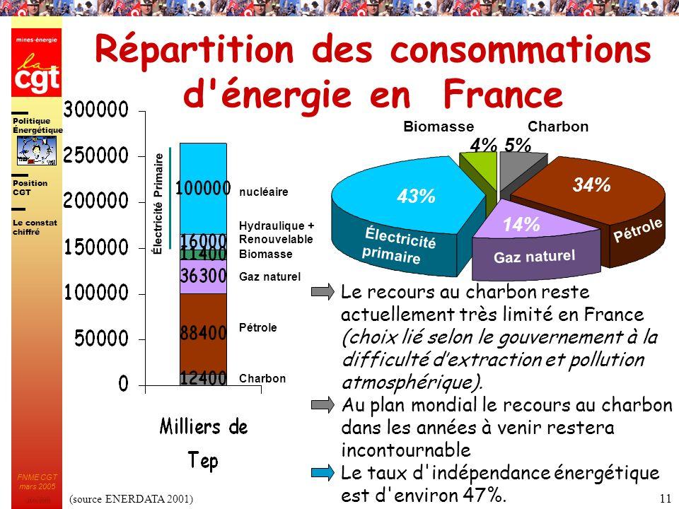 Politique Énergétique JMK 2003 Position CGT FNME CGT mars 2005 11 Répartition des consommations d'énergie en France Électricité primaire Gaz naturel P