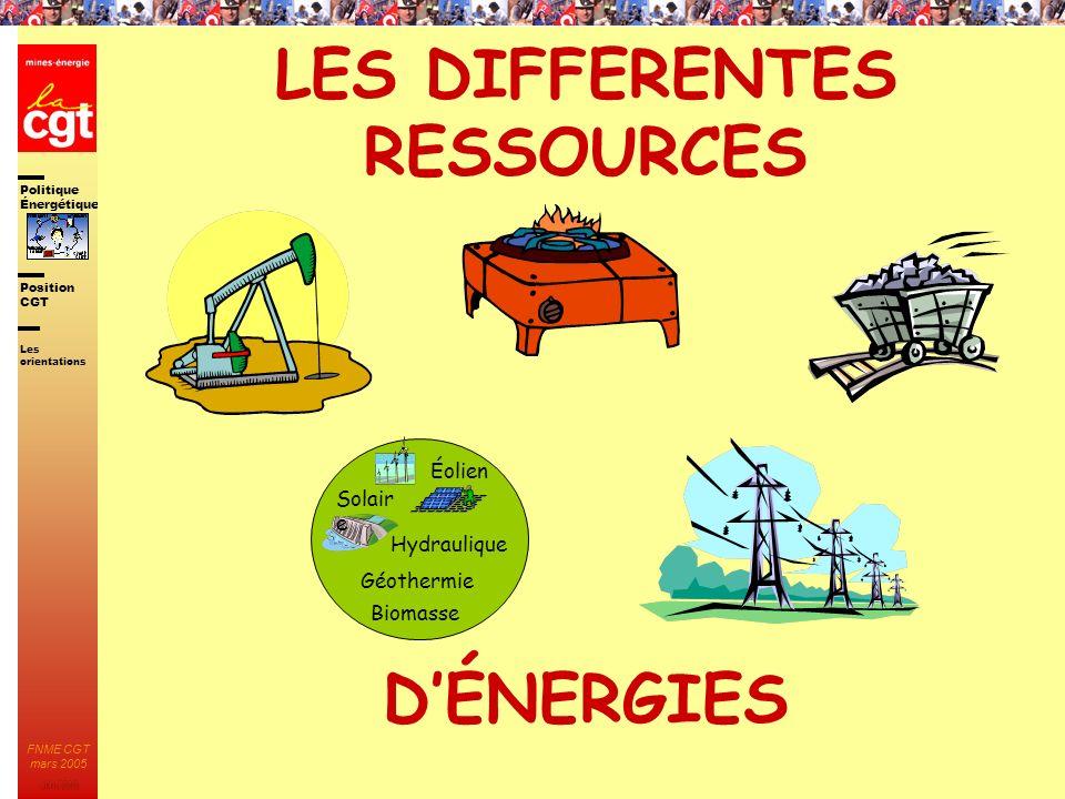 Politique Énergétique JMK 2003 Position CGT FNME CGT mars 2005 12 LES DIFFERENTES RESSOURCES DÉNERGIES Les orientations Hydraulique Éolien Solair e Gé