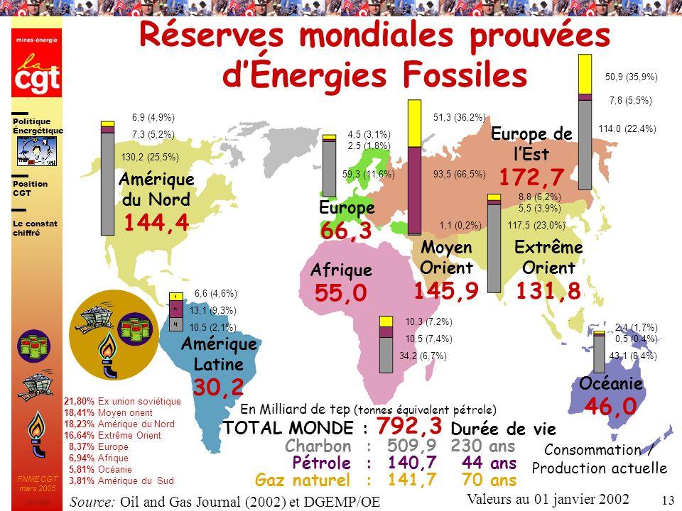 Politique Énergétique JMK 2003 Position CGT FNME CGT mars 2005 13 Réserves mondiales prouvées dÉnergies Fossiles Amérique du Nord 144,4 Amérique Latin