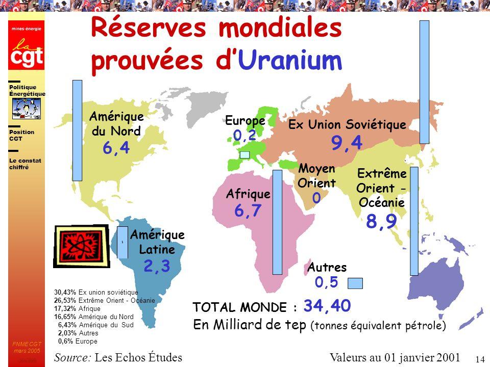 Politique Énergétique JMK 2003 Position CGT FNME CGT mars 2005 14 Moyen Orient 0 Ex Union Soviétique 9,4 Réserves mondiales prouvées dUranium Europe 0