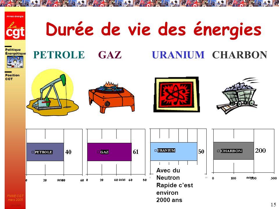 Politique Énergétique JMK 2003 Position CGT FNME CGT mars 2005 15 Durée de vie des énergies PETROLEGAZURANIUM Avec du Neutron Rapide cest environ 2000