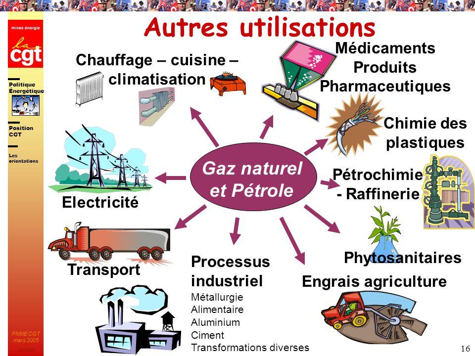 Politique Énergétique JMK 2003 Position CGT FNME CGT mars 2005 16 Autres utilisations Gaz naturel et Pétrole Les orientations Chauffage – cuisine – cl