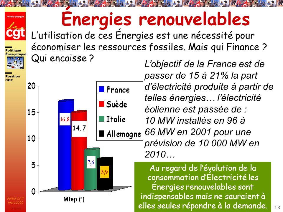 Politique Énergétique JMK 2003 Position CGT FNME CGT mars 2005 18 Énergies renouvelables Nucléaire Gaz naturel Pétrole 38% 6%5% 36% 15% Lobjectif de l