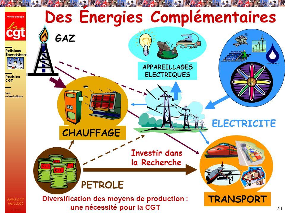 Politique Énergétique JMK 2003 Position CGT FNME CGT mars 2005 20 ELECTRICITE Des Énergies Complémentaires Diversification des moyens de production :