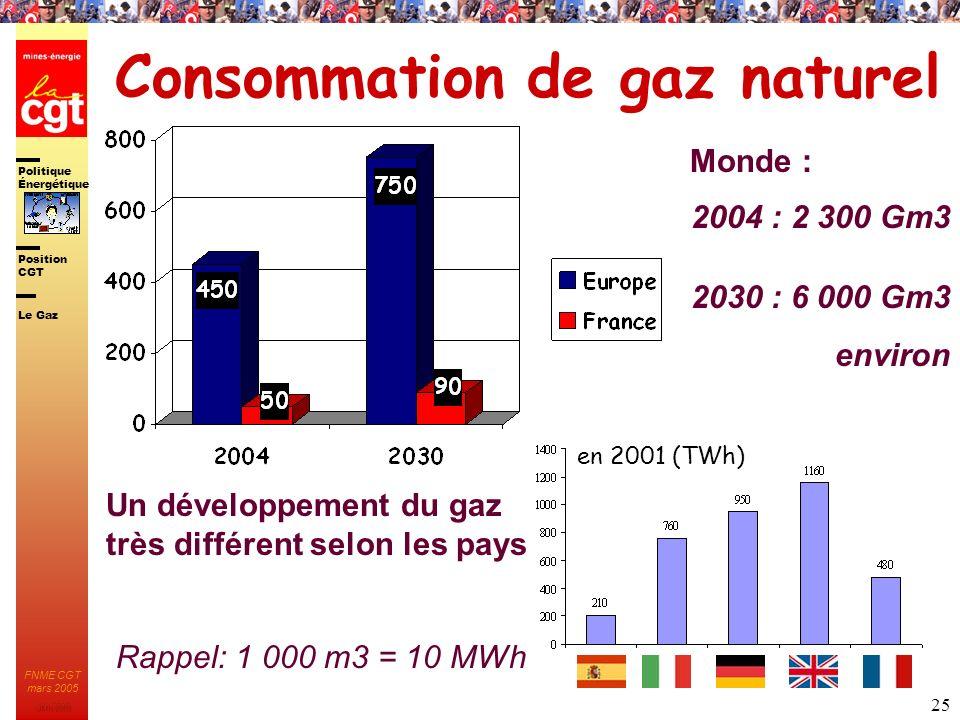 Politique Énergétique JMK 2003 Position CGT FNME CGT mars 2005 25 Consommation de gaz naturel en 2001 (TWh) Un développement du gaz très différent sel