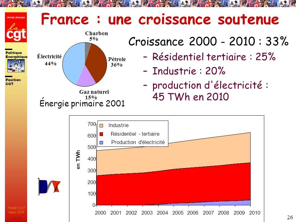 Politique Énergétique JMK 2003 Position CGT FNME CGT mars 2005 26 15% Charbon 5% Pétrole 36% Gaz naturel Électricité 44% France : une croissance soute