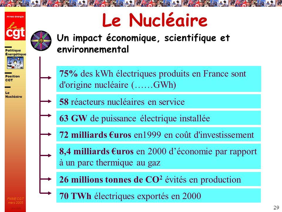 Politique Énergétique JMK 2003 Position CGT FNME CGT mars 2005 29 Le Nucléaire Un impact économique, scientifique et environnemental 75% des kWh élect