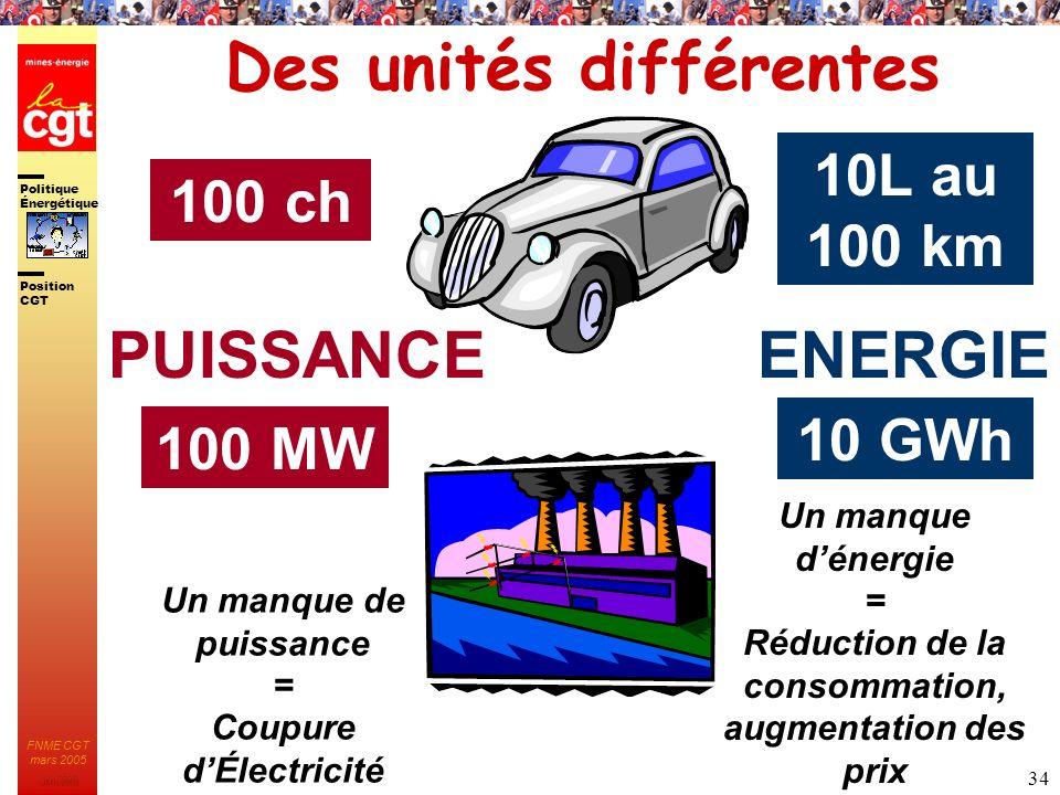 Politique Énergétique JMK 2003 Position CGT FNME CGT mars 2005 34 Des unités différentes 100 ch 10L au 100 km PUISSANCEENERGIE 100 MW 10 GWh Un manque