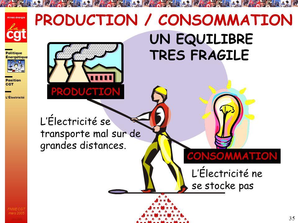 Politique Énergétique JMK 2003 Position CGT FNME CGT mars 2005 35 PRODUCTION / CONSOMMATION PRODUCTION CONSOMMATION UN EQUILIBRE TRES FRAGILE LÉlectri