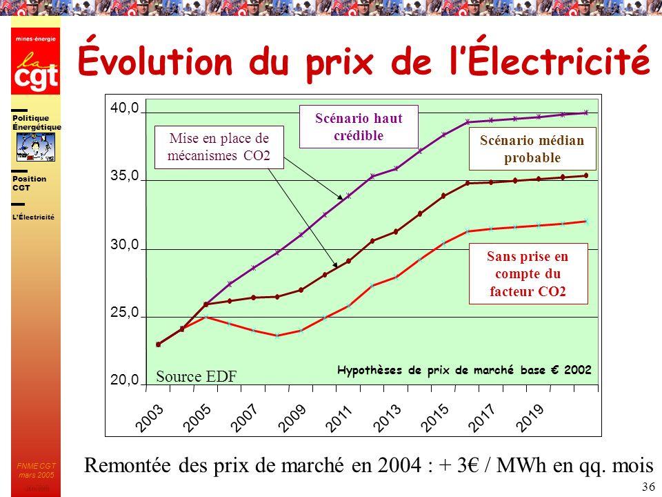 Politique Énergétique JMK 2003 Position CGT FNME CGT mars 2005 36 Évolution du prix de lÉlectricité Remontée des prix de marché en 2004 : + 3 / MWh en