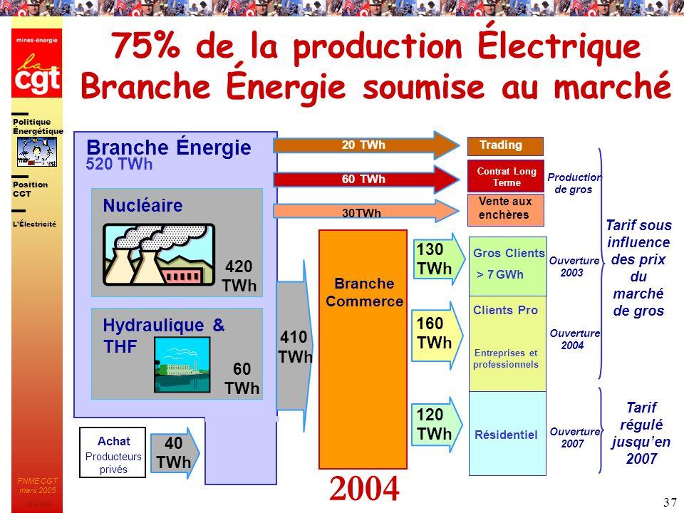 Politique Énergétique JMK 2003 Position CGT FNME CGT mars 2005 37 75% de la production Électrique Branche Énergie soumise au marché Contrat Long Terme