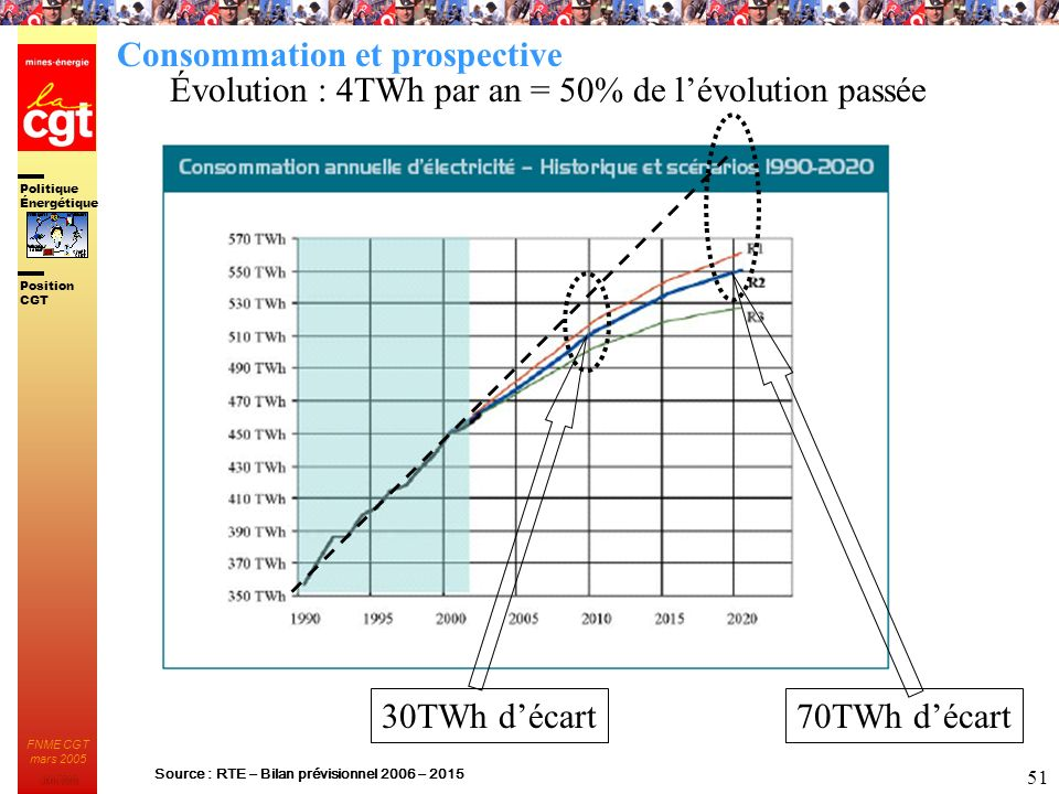 Politique Énergétique JMK 2003 Position CGT FNME CGT mars 2005 51 Source : RTE – Bilan prévisionnel 2006 – 2015 70TWh décart30TWh décart Évolution : 4