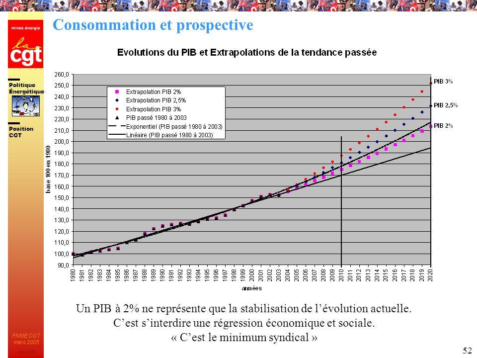 Politique Énergétique JMK 2003 Position CGT FNME CGT mars 2005 52 Un PIB à 2% ne représente que la stabilisation de lévolution actuelle. Cest sinterdi