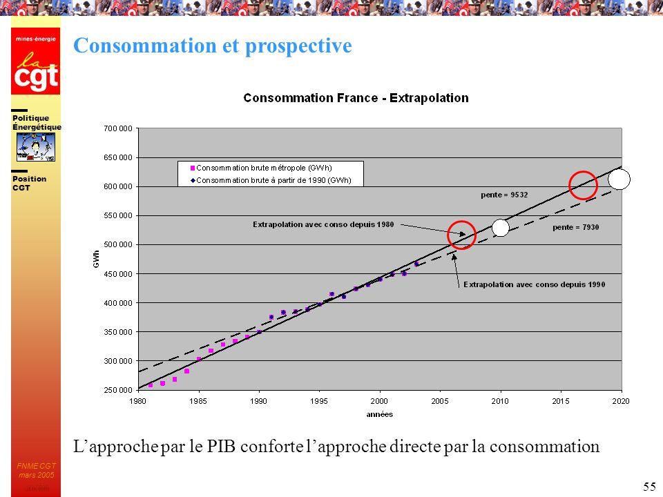 Politique Énergétique JMK 2003 Position CGT FNME CGT mars 2005 55 Lapproche par le PIB conforte lapproche directe par la consommation Consommation et