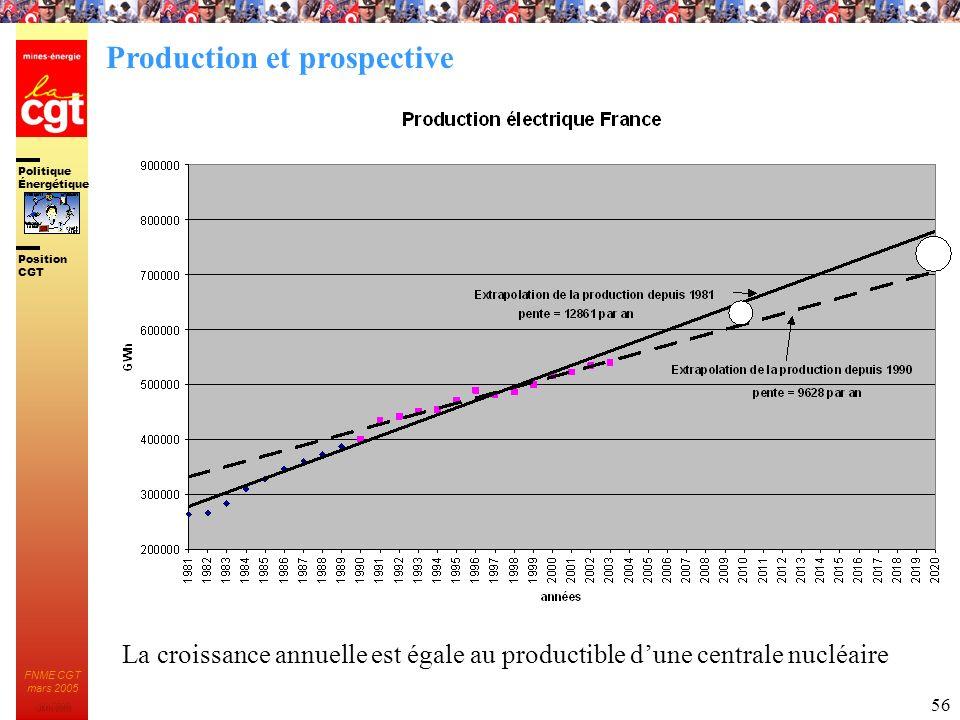 Politique Énergétique JMK 2003 Position CGT FNME CGT mars 2005 56 La croissance annuelle est égale au productible dune centrale nucléaire Production e