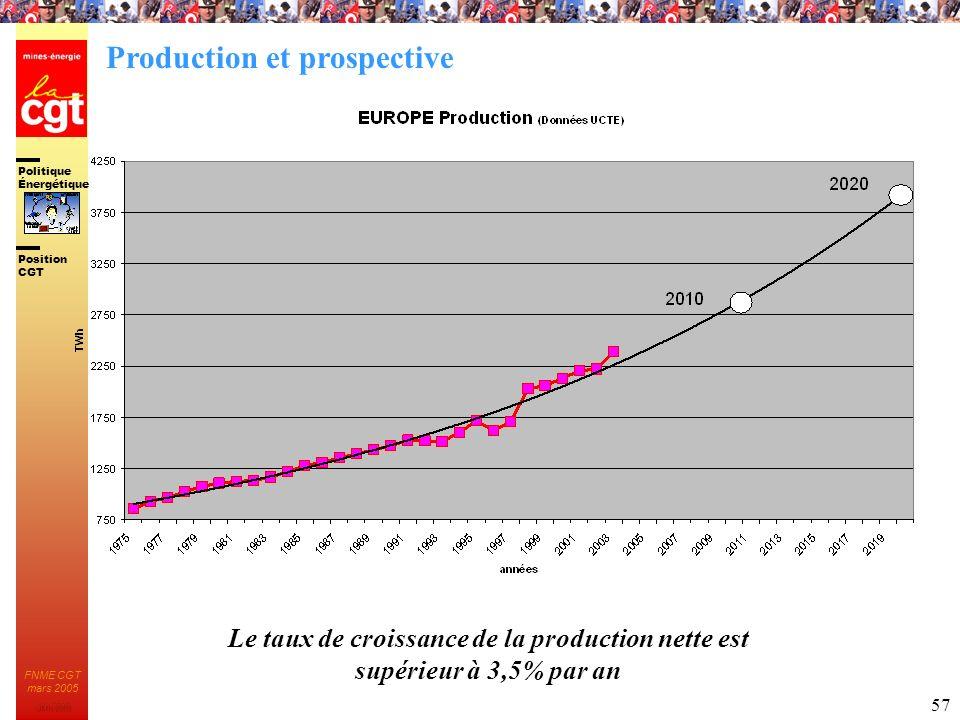 Politique Énergétique JMK 2003 Position CGT FNME CGT mars 2005 57 Le taux de croissance de la production nette est supérieur à 3,5% par an Production