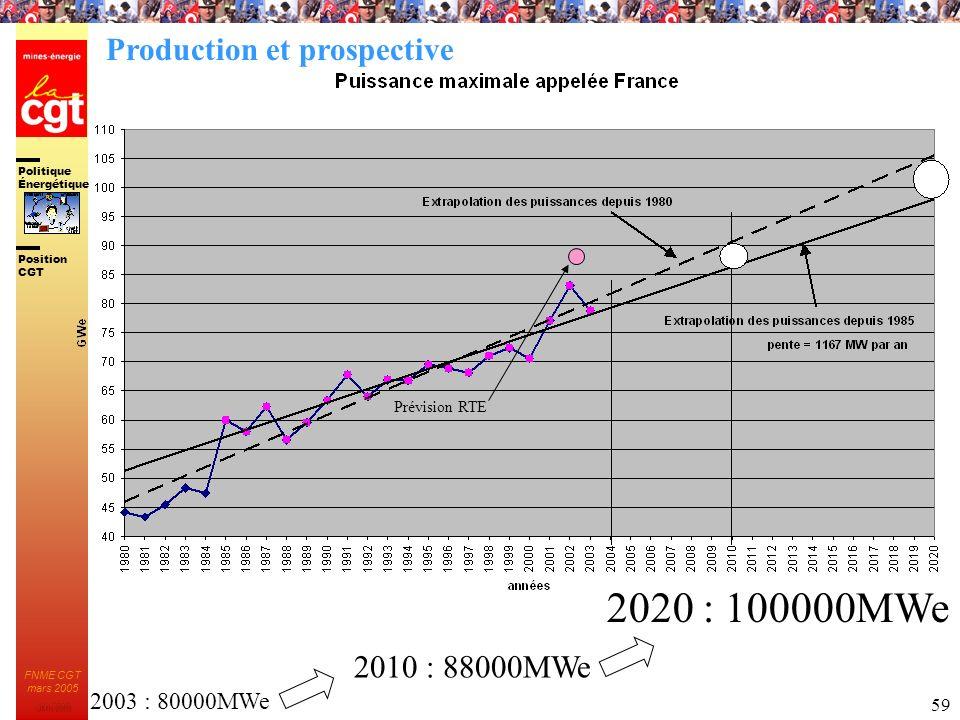 Politique Énergétique JMK 2003 Position CGT FNME CGT mars 2005 59 2010 : 88000MWe 2020 : 100000MWe 2003 : 80000MWe Prévision RTE Production et prospec