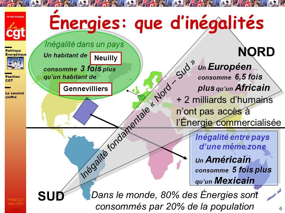 Politique Énergétique JMK 2003 Position CGT FNME CGT mars 2005 6 Dans le monde, 80% des Énergies sont consommés par 20% de la population Neuilly Genne