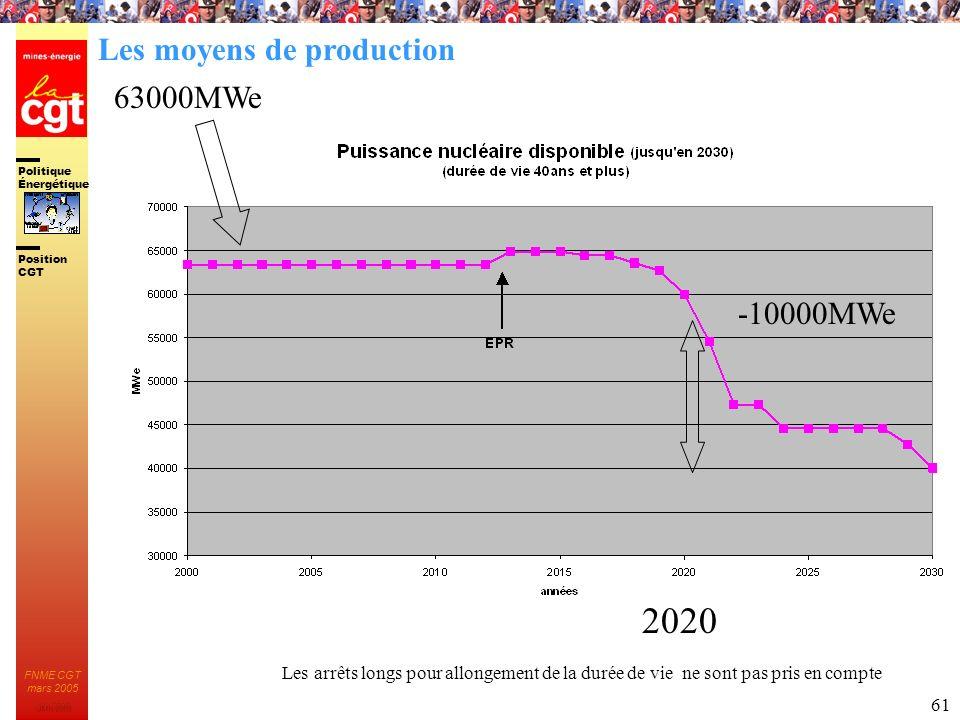 Politique Énergétique JMK 2003 Position CGT FNME CGT mars 2005 61 Les arrêts longs pour allongement de la durée de vie ne sont pas pris en compte 6300