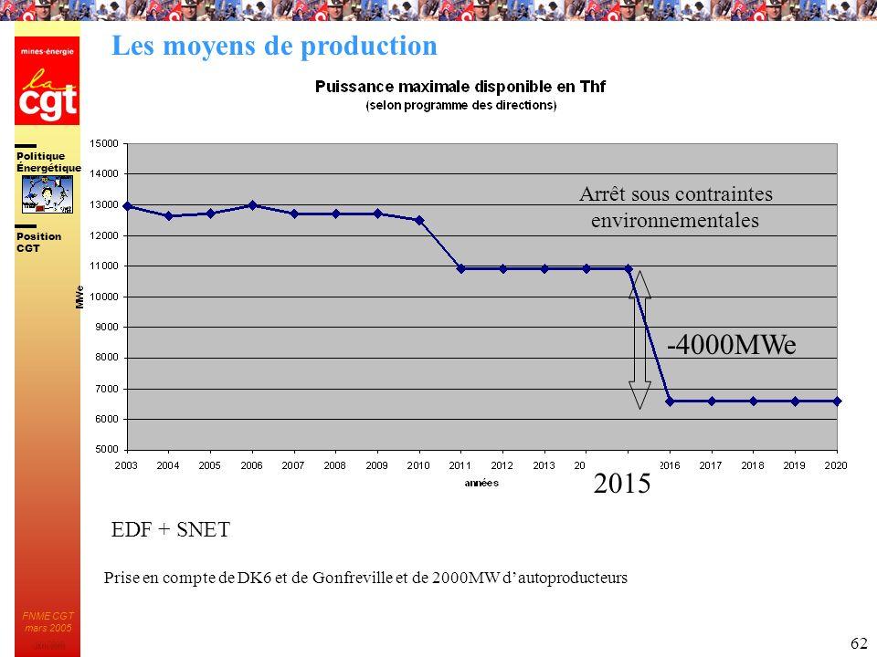 Politique Énergétique JMK 2003 Position CGT FNME CGT mars 2005 62 EDF + SNET Arrêt sous contraintes environnementales -4000MWe 2015 Prise en compte de