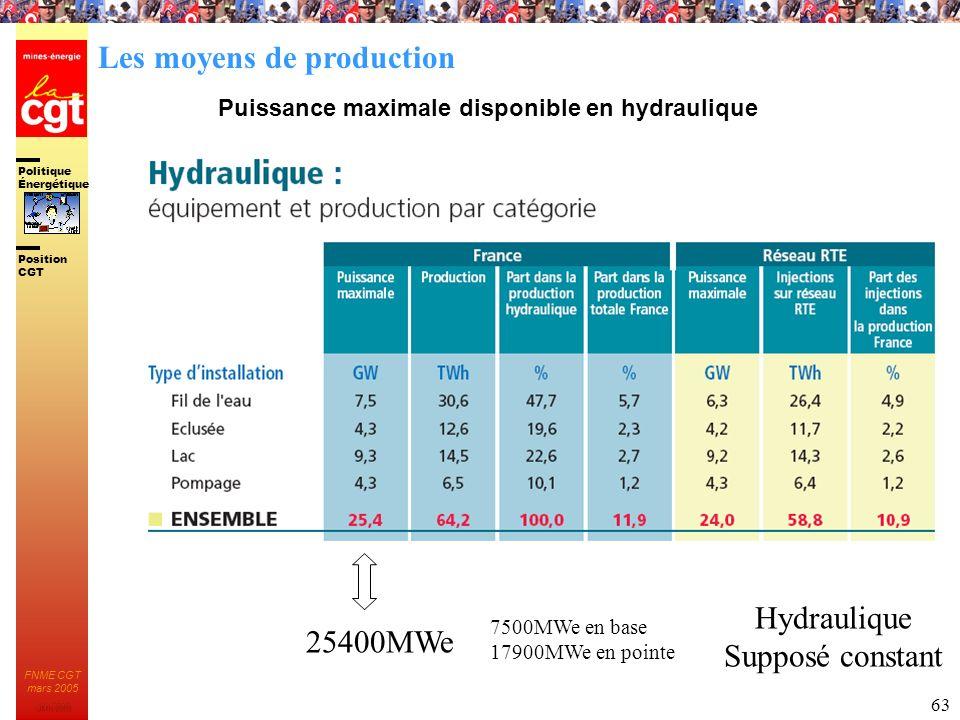 Politique Énergétique JMK 2003 Position CGT FNME CGT mars 2005 63 Puissance maximale disponible en hydraulique 25400MWe 7500MWe en base 17900MWe en po